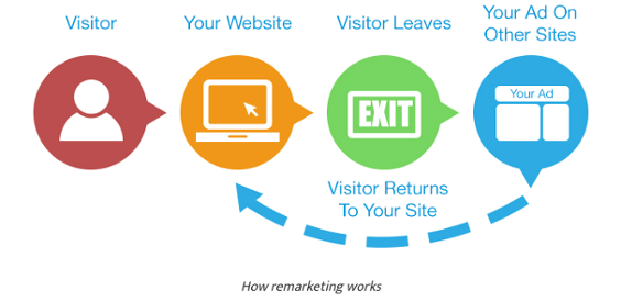 Marketing Strategies for Higher Education: Retargeting Tips for Higher Ed Marketers