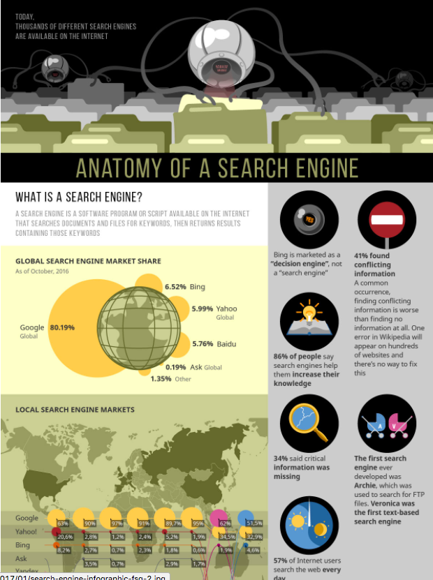 How Do Search Engines Work? [Infographic] | EDGE Creative Co.